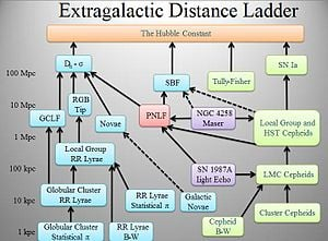 300px-Extragalactic_distance_ladder.JPG