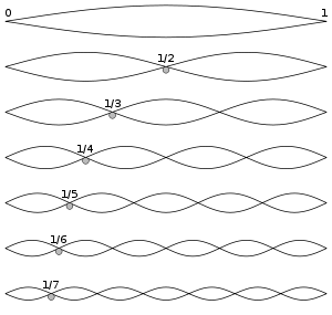 300px-Harmonic_partials_on_strings.svg.png