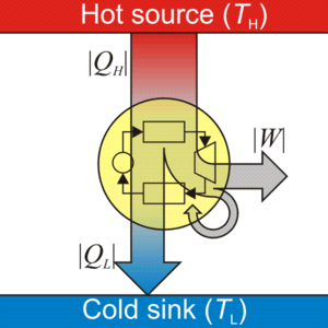 300px-Heat_engine.png