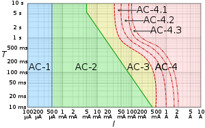 300px-IEC_TS_60479-1_electric_shock_graph.svg.png