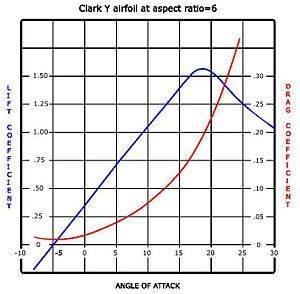 300px-Lift_drag_graph.JPG