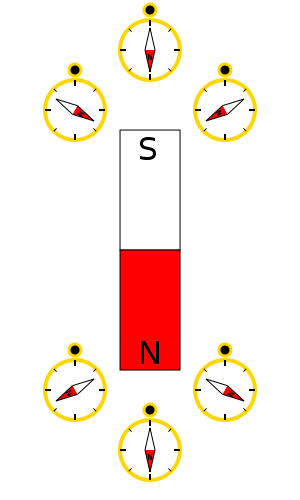 300px-Magnetic_field_near_pole.svg.png