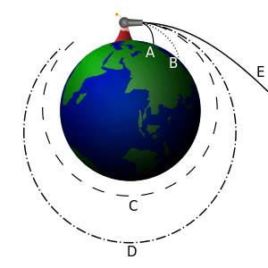 300px-Newton_Cannon.svg.png