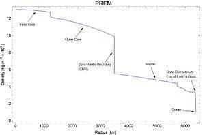 300px-RadialDensityPREM.jpg