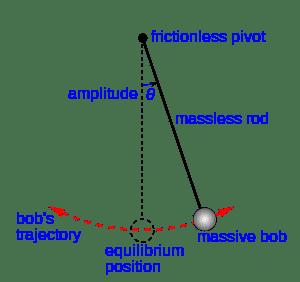 300px-Simple_gravity_pendulum.svg.png