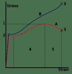 300px-Stress_v_strain_A36_2.svg.png