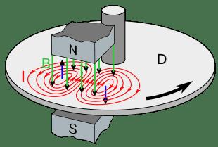 310px-Eddy_current_brake_diagram.svg.png