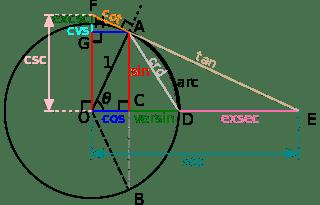 320px-Circle-trig6.svg.png