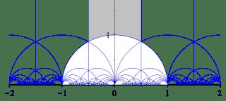320px-ModularGroup-FundamentalDomain.svg.png