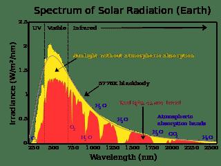 320px-Solar_spectrum_en.svg.png