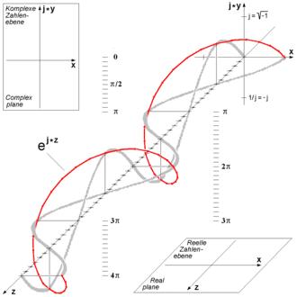 330px-Euler's_Formula_c.png