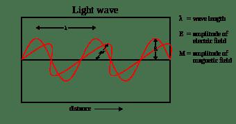 340px-Light-wave.svg.png