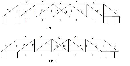 How to calculate tension/compression in a truss bridge (diagram ...