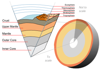 350px-Earth-crust-cutaway-english.svg.png