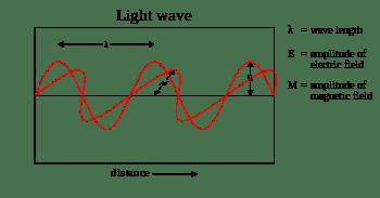 350px-Light-wave.svg.png