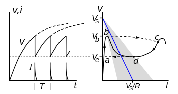 350px-Neon_bulb_relaxation_oscillator_hysteresis_curve.svg.png