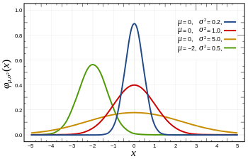 350px-Normal_Distribution_PDF.svg.png