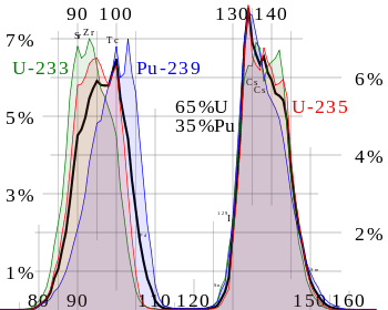 350px-ThermalFissionYield.svg.png