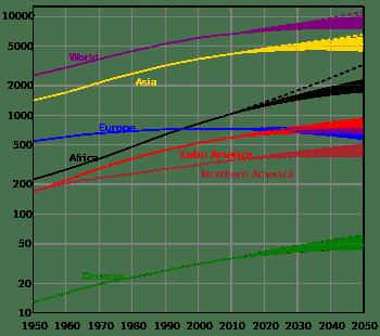 350px-World_population_(UN).svg.png