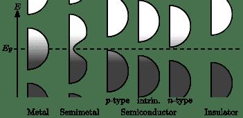 351px-Band_filling_diagram.svg.png