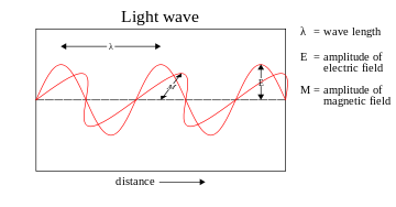 360px-Light-wave.svg.png