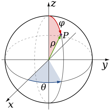 360px-Spherical_Coordinates_(Colatitude,_Longitude).svg.png