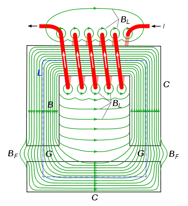 370px-Electromagnet_with_gap.svg.png