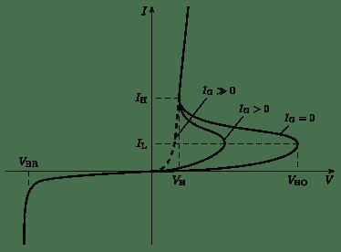 374px-Thyristor_I-V_diagram.svg.png