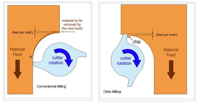 38772d1317680462-climb-milling-conventional-when-using-carbide-climb_conv1.jpg