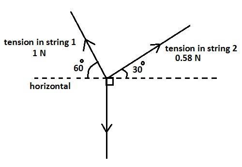 vectors and moments  vector diagram  horizontal  vertical