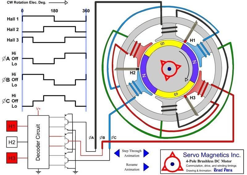 Phase Resistance Bldc Motor