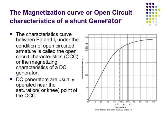 4-the-dc-generator-8-638.jpg