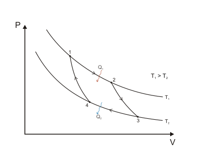 400px-Carnot_cycle_p-V_diagram.svg.png