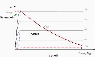 400px-Current-Voltage_relationship_of_BJT.png