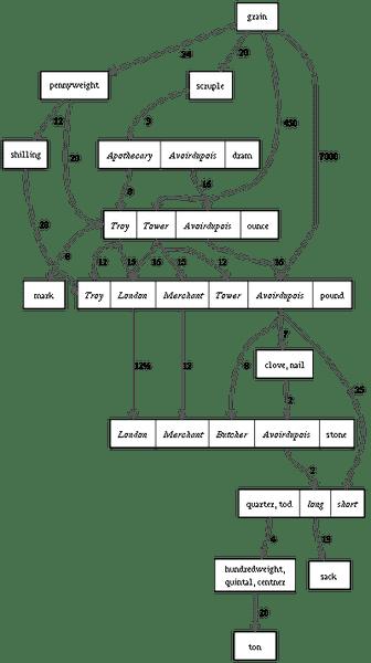 400px-English_mass_units_graph.svg.png