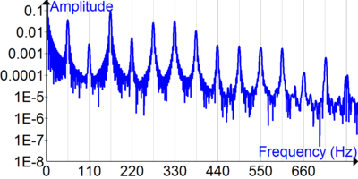 400px-Fourier_Transform_of_bass_guitar_time_signal.png