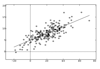 400px-Linear_regression.png