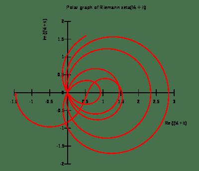 400px-Zeta_polar.svg.png