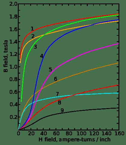 418px-Magnetization_curves.svg.png