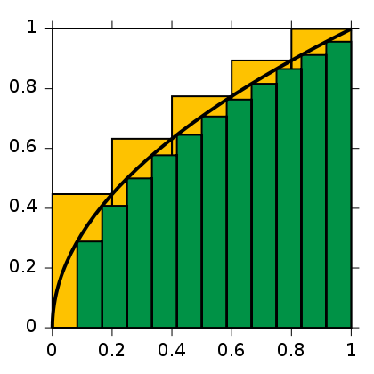 420px-Integral_approximations.svg[1].png