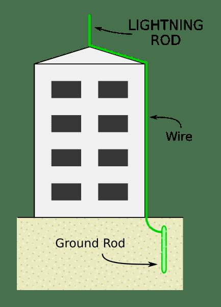 433px-Lightning-rod-diagram.svg.png
