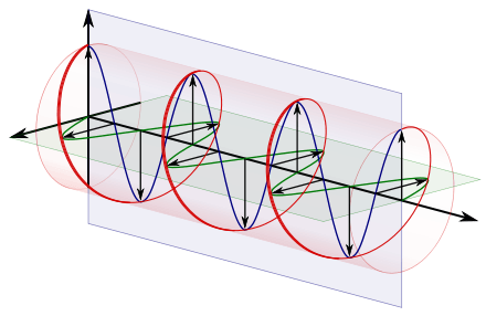 440px-Circular.Polarization.Circularly.Polarized.Light_With.Components_Right.Handed.svg.png