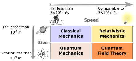 440px-Modernphysicsfields.svg.png