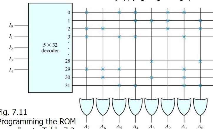 Read Only Memory (ROM) | Physics Forums