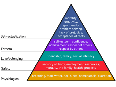 450px-Maslow%27s_Hierarchy_of_Needs.svg.png