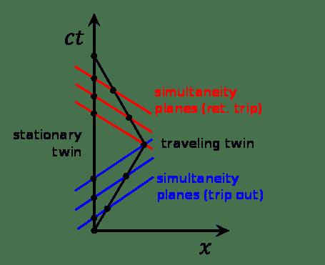 455px-Twin_Paradox_Minkowski_Diagram.svg.png