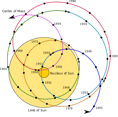 463px-Solar_system_barycenter.svg.png