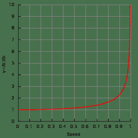 480px-Time_dilation.svg.png