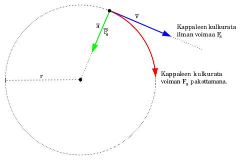481px-Centripetal-force-fi.svg.png