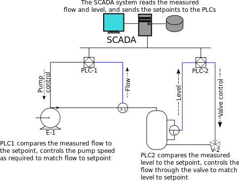 484px-SCADA_schematic_overview-s.svg.png